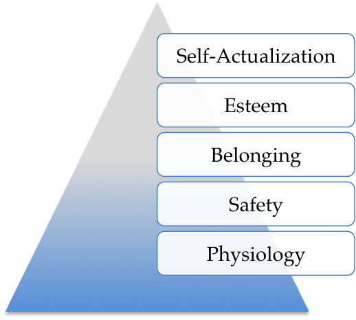 telwin amajorc maslow hierarchy of needs